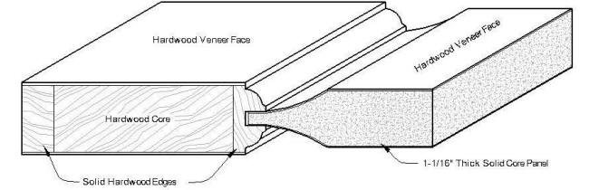 Door cross sections for solid wood doors and veneer