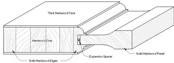 Door Cross Sections  sc 1 st  Homestead Interior Doors & Door Cross Sections for solid wood doors and veneer doors