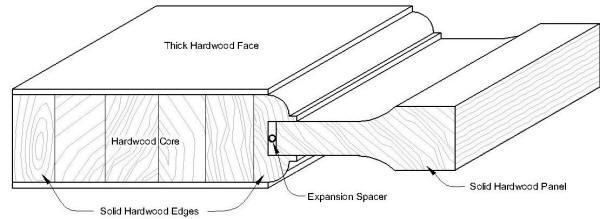 Door cross sections for solid wood doors and veneer doors for Solid wood door construction