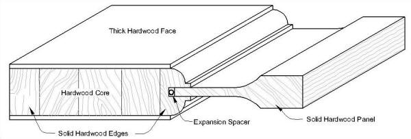 Door Cross Sections For Solid Wood Doors And Veneer Doors