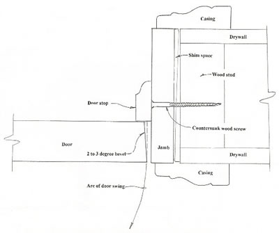 Construction Diagram Pre Hung Exterior Door Block And Schematic